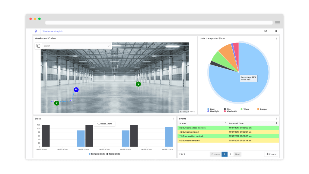 Chain chain application of Internet of things on a warehouse