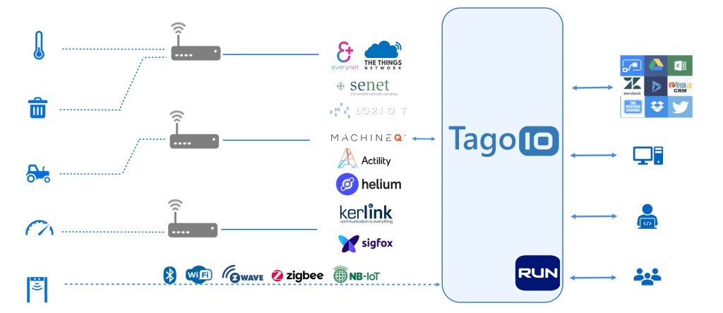 iot ecosystem with network and devices - IoT enablement platform connected to the cloud - integration of sensors and webservices