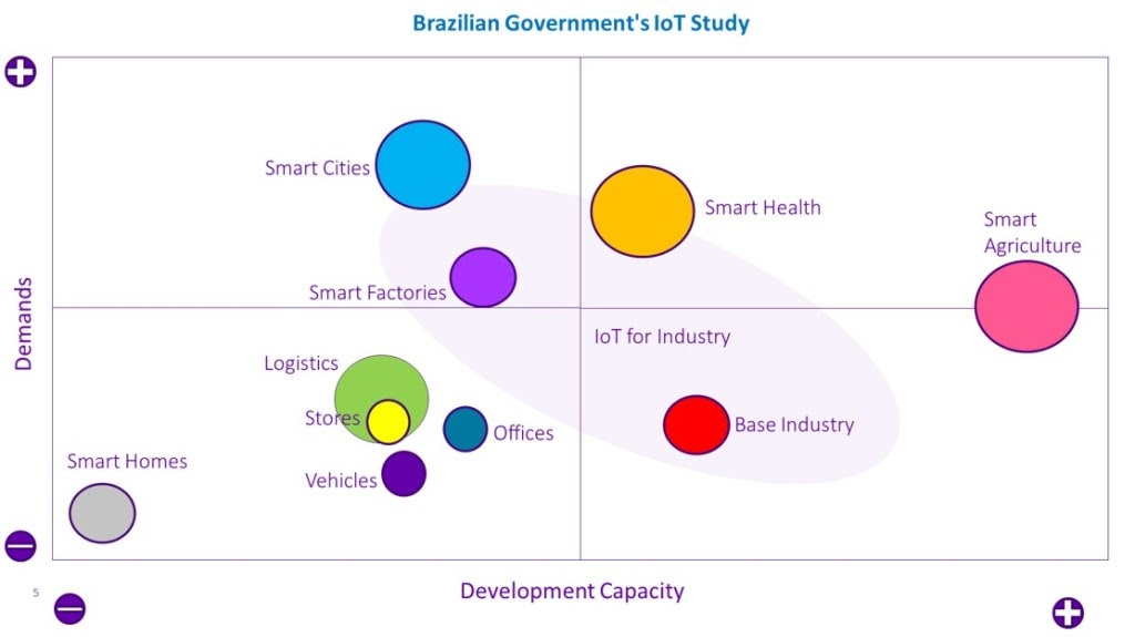 puc brazil government iot study agribusiness agriculture smart farming